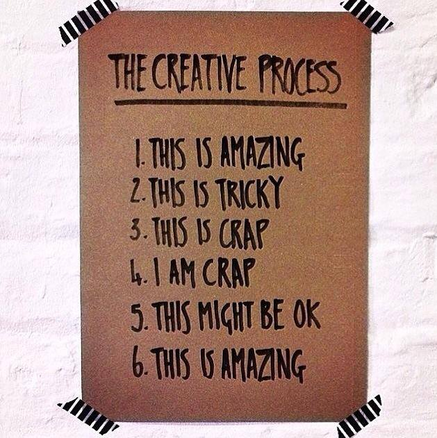 creative-process-in-six-6-steps